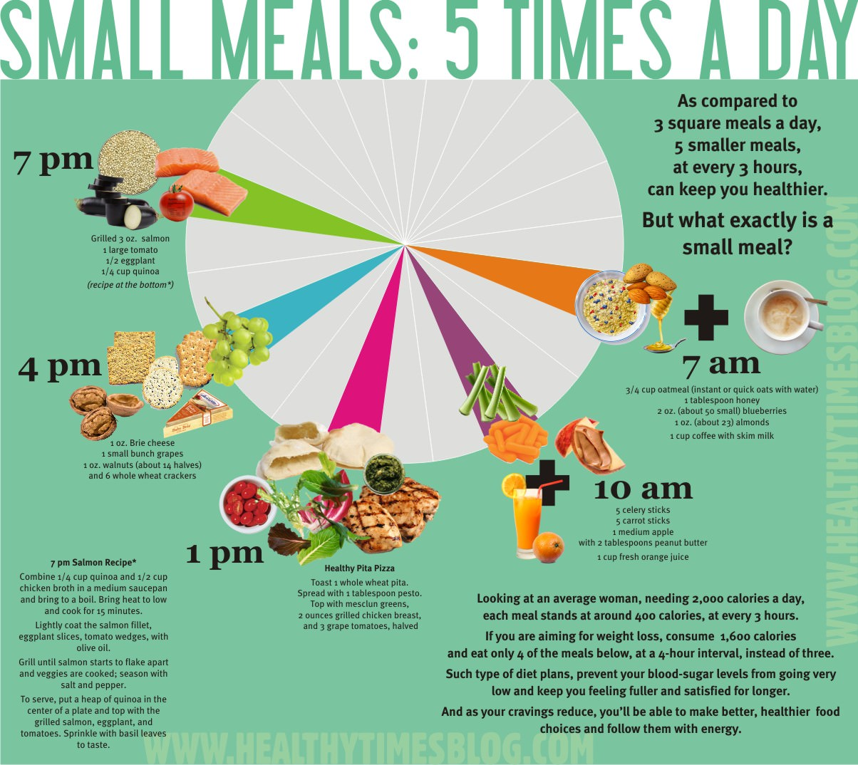 Frequency of meals