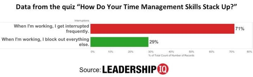 Time Management Skills Quiz