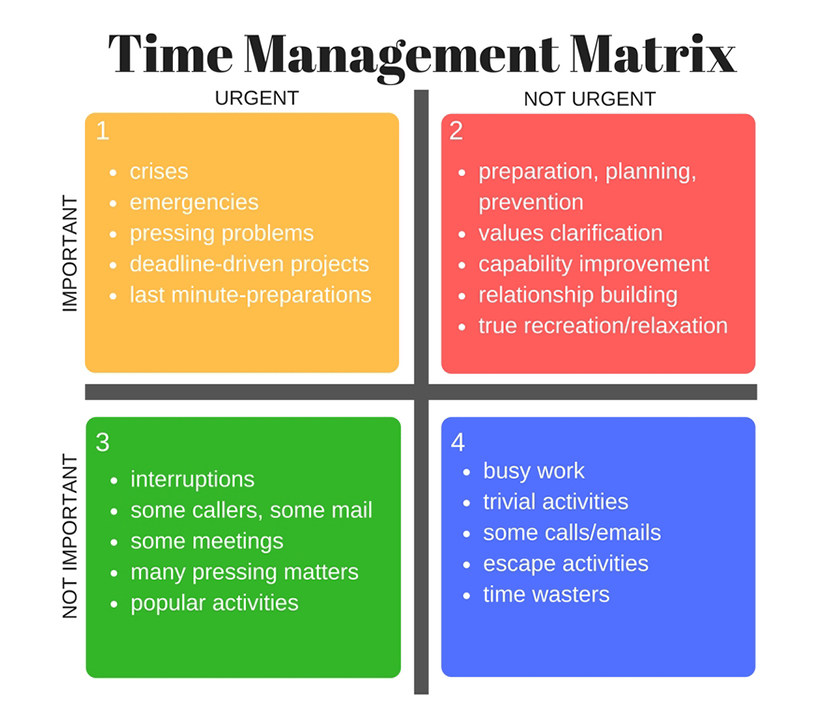 Time Management Matrix Important not important information